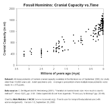 Hominin Chart Fun With Hominin Cranial Capacity Datasets And Excel
