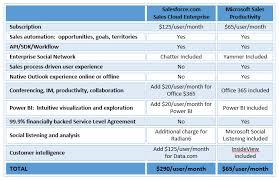 Crm Comparison Chart Microsoft Dynamics Crm Online Vs Salesforce Cost Comparison