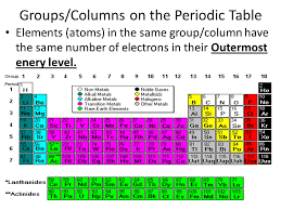 Cornell Notes Periodic Table of the Elements. - ppt video online ...