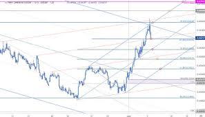 Us Dollar Vs New Zealand Dollar Chart New Zealand Dollar Price Outlook Kiwi Fails Flight Into