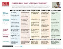 Literacy Milestones Chart Reach Out Read Milestones Of Early Literacy Development