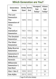 Generation Chart Been Seeing Some Confusion Over Generations Heres A Chart