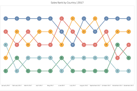 How To Create A Bump Chart In Tableau Creative With Data