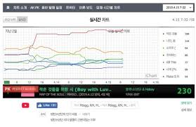 Genie Chart Real Time The Daily Chart Tumblr