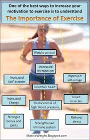 motiveweight understand the importance of exercise exercise is very very important to your health weight loss and general well being think long and hard about the benefits of exercise in your own life