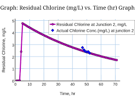 Graph Residual Chlorine Mg L Vs Time Hr Graph Line