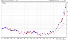 Rutile Price Chart Email Of The Day 2