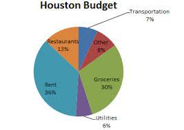 Budgeting Pie Chart Ap Statistics Houston Budget A Pie Chart