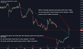 Ueic Stock Price And Chart Nasdaq Ueic Tradingview
