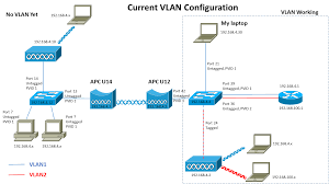 switch      q vlan over deliberant apc wireless bridge   am i    current vlan configuration