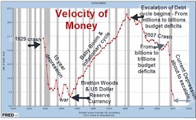 How To Restore Economic Growth Increase The Velocity Of