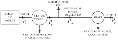 figure 1 power flow diagram of 3 phase induction motor Ac Motor Diagram power flow diagram of 3 phase induction motor different methods of speed control of three phase asynchronous motor science and education publishing ac motor diagram pdf