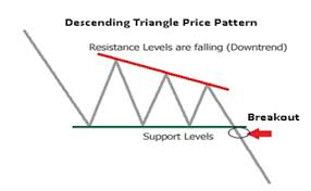 How To Trade Triangle Chart Patterns What Is A Descending Triangle Pattern New Trader U
