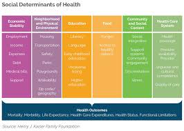 Overcoming Social Determinants Of Health By Building A