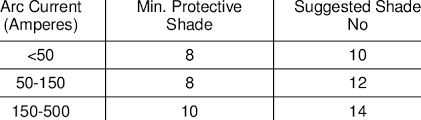 Welding Filter Lens Chart Shade Numbers For Tig Welding 14 Download Table
