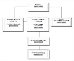 Project Organization Chart Template Sample Project Organization Chart 14 Free Documents In