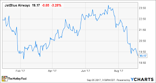 Jetblue Chart Jetblue Airways Stock Is On Sale The Motley Fool