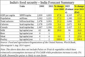 Why Did The Government Continue Importing Pulses When