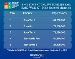Asia Cup Chart Barc Ratings Sony Strengthens Lead At Top Before Star Takes