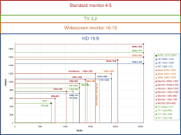 Monitor Resolution Chart Aspect Ratios And Resolution Tv Monitor Screen Size Roy