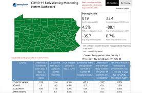 COVID-19 Early <b>Warning</b> Monitoring System Dashboard
