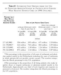 What Are The Potential Cost Savings From Legalizing Physician