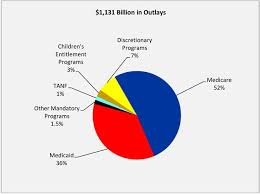 Budgeting Tools 2020 Fy 2018 Budget In Brief Hhs Gov