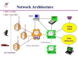 why is wired broadband cheaper than wireless is it the this following picture depicts the metwork architecture to just give an idea what are bts and bsc s