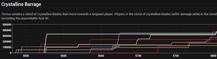 Wow Legion Dps Charts World Of Logs Real Time Raid Analysis
