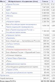 Курсовая работа Выборы в Российской Федерации динамика  hello html m313c73ca png