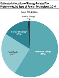 Subsidy Chart 2017 Energy Subsidy Wikipedia