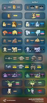 Pokemon Let's Go Alolan | How To Find Alolan Form Pokemon