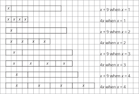 for example the expressions x 9 and 4x are equal when x is 3 but are not equal for other values of x