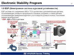 Зима гололед esp система курсовой устойчивости бортжурнал ford  Из этой схемы видно что Противобуксовочная система то же являеться частью esp т е она есть