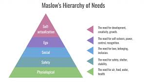 Maslow Hierarchy Of Needs Applying Maslows Hierarchy Of Needs To The Use Of