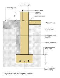 garage foundation