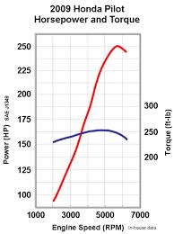 2010 Honda Pilot Horsepower Chart