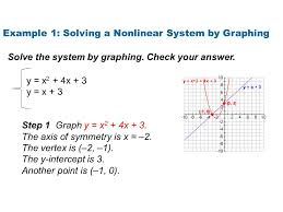 example 1 solving a nar system by graphing y x 2 4x
