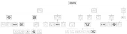 Design Review Process Flowchart Edge