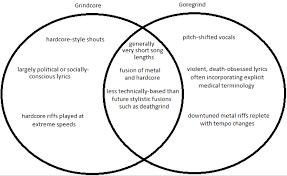 Bacteria And Viruses Venn Diagram Christian Molenaars Guide To Gorenoise No Clean Singing