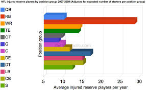 Which Nfl Position Groups Suffer The Most Injuries The