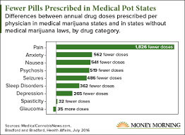 This One Chart Reveals Medical Marijuanas Biggest Enemy