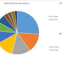 Nasdaq Vs Dow Chart Difference Between Dow Nasdaq And S P 500 Major Facts