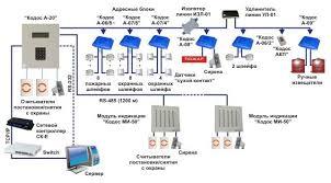 Реферат Понятие и виды охранно пожарной сигнализации  Понятие и виды охранно пожарной сигнализации