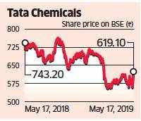 Tata Capital Share Price Chart Tata Chemicals Ltd Demerger Of Consumer Arm To Be