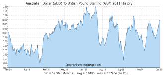 Australian Dollar Aud To British Pound Sterling Gbp