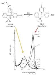 Ultraviolet Visible Uv Vis Spectroscopy Limitations And
