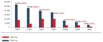Ипотечное кредитование состояние и перспективы Дипломная работа  Валютная структура предоставленных ипотечных кредитов в 2005 2007гг