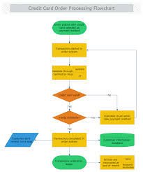 Flow Chart Of Payment Process Thorough Payment Processing Flowchart Credit Card Order