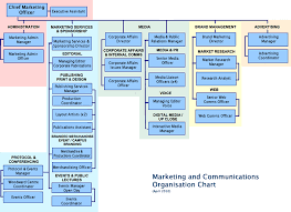 Cmo Org Chart Marketcues Does Your Company Need A Cmo